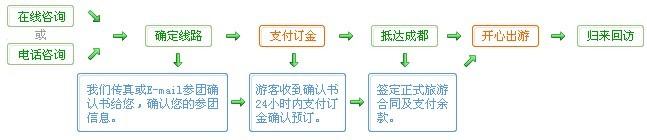 BOB体育app开户旅游预订流程四川旅游预订